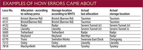 How errors came about